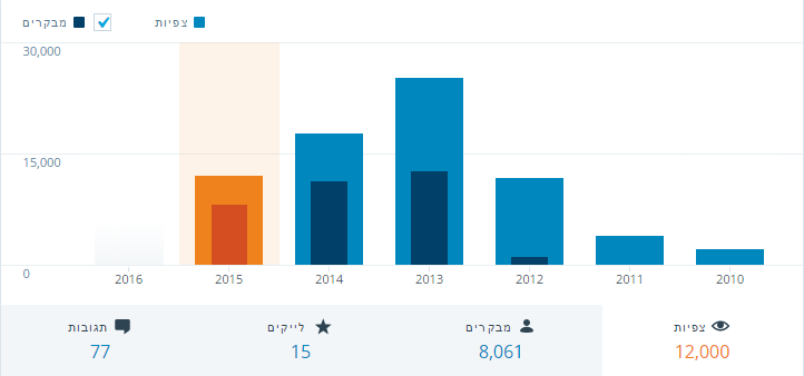 2015-Views-Visitors
