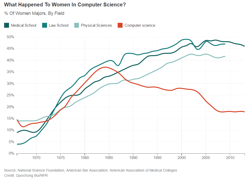 women-in-cs