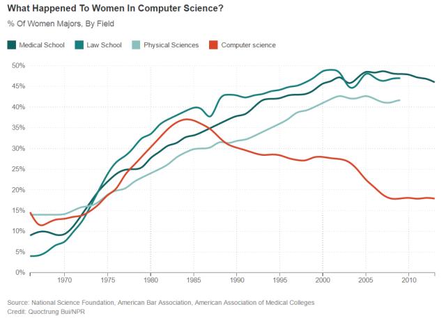 women-in-cs