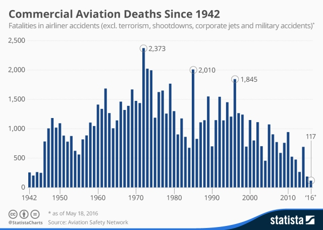 chartoftheday_4854_commercial_aviation_deaths_since_1942_n