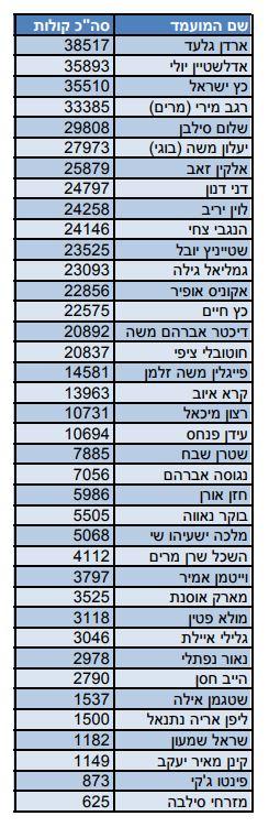 Likud-Arzi