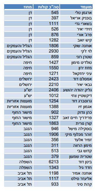 Likud-Mehuzut